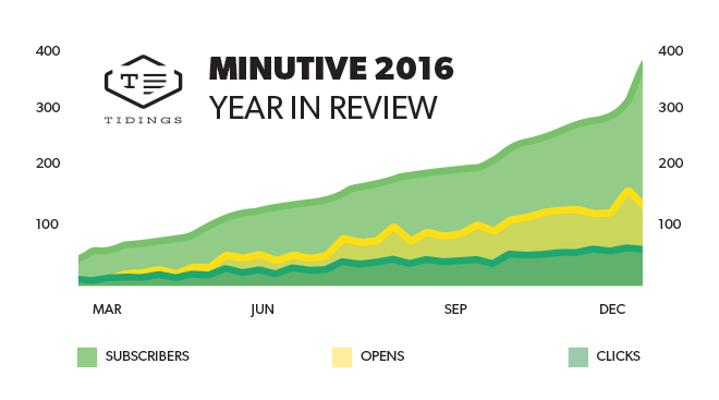 Minutive Year in Review