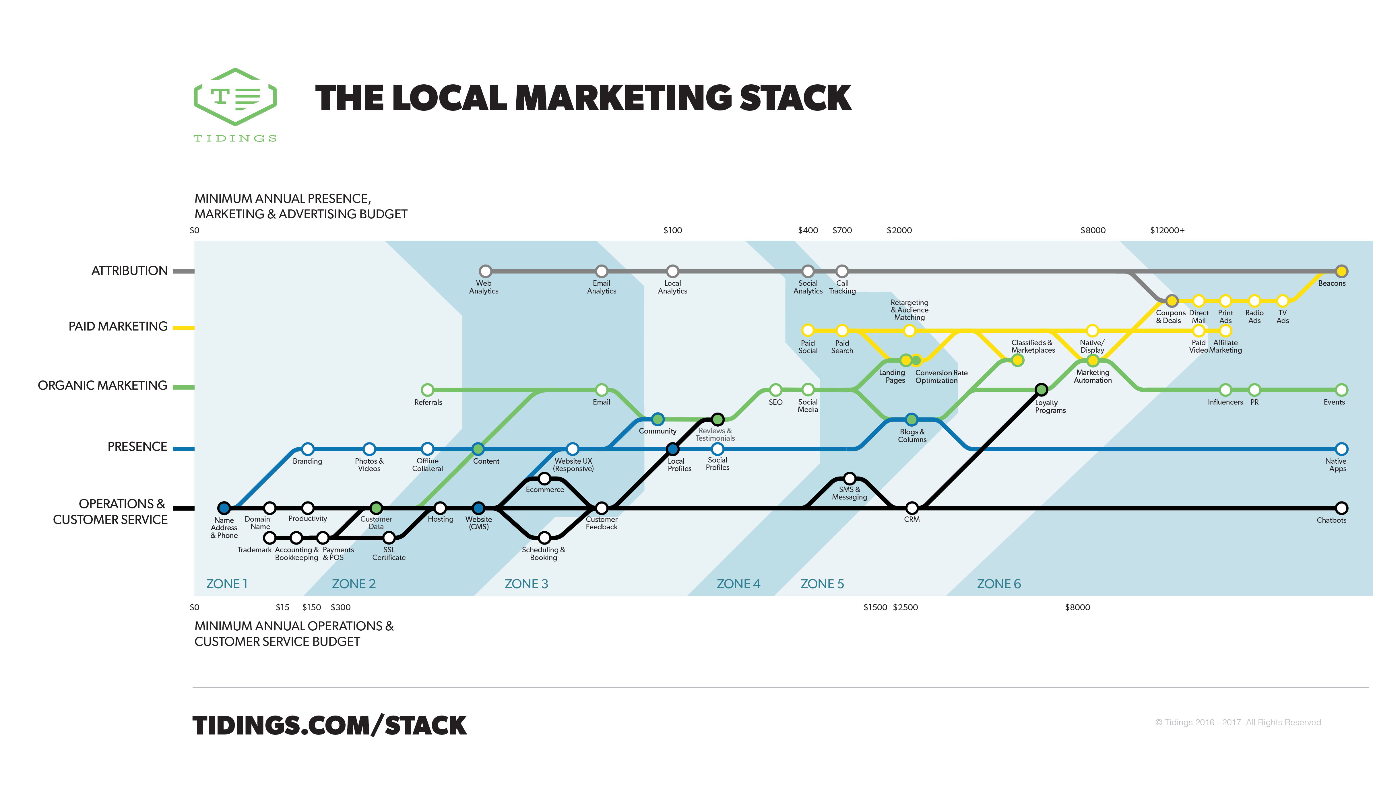 The Local Marketing Stack: Set Your Small Business Marketing Priorities